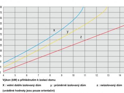 Vypočítejte si potřebný výkon krbu